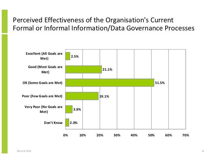 Perceived Effectiveness of the Organisation's Current Formal or Informal Information/Data Governance Processes            ...