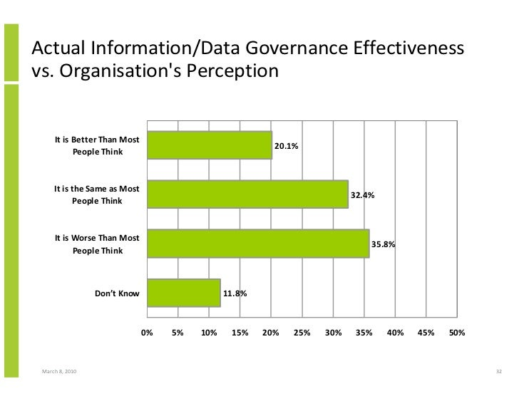 Actual Information/Data Governance Effectiveness vs. Organisation's Perception        It is Better Than Most              ...