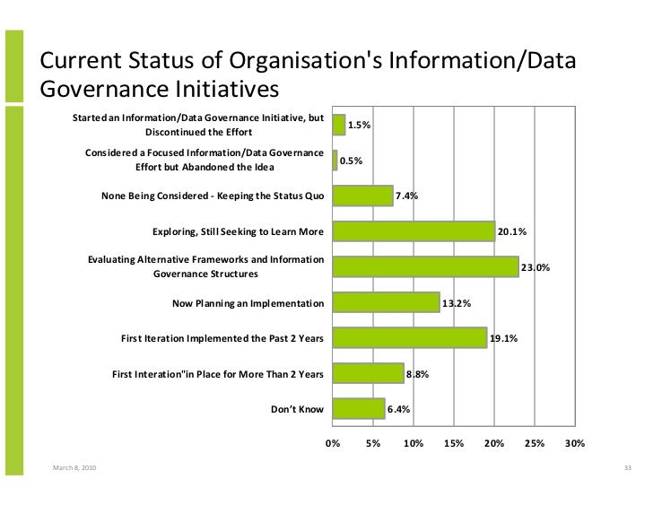 Current Status of Organisation's Information/Data Governance Initiatives       Started an Information/Data Governance Init...