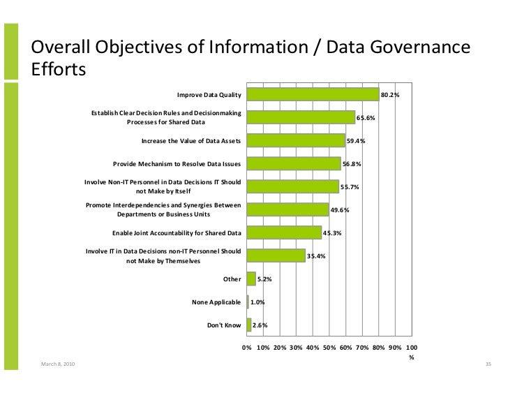 Overall Objectives of Information / Data Governance Efforts                                                Improve Data Qu...
