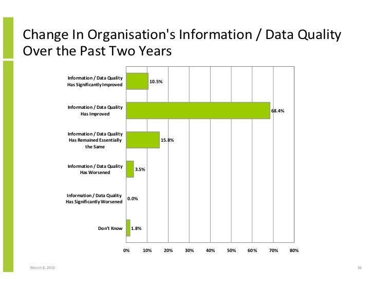 Change In Organisation's Information / Data Quality Over the Past Two Years                  Information / Data Quality   ...