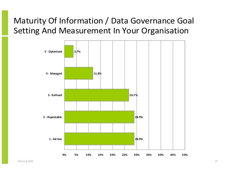 Maturity Of Information / Data Governance Goal Setting And Measurement In Your Organisation                   5 - Optimise...