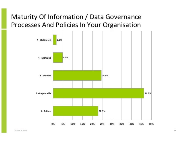 Maturity Of Information / Data Governance Processes And Policies In Your Organisation                  5 - Optimised      ...