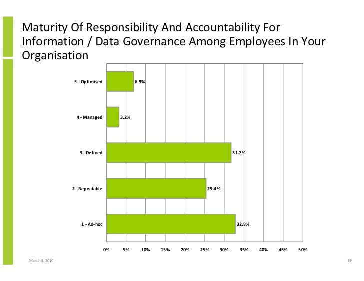 Maturity Of Responsibility And Accountability For Information / Data Governance Among Employees In Your Organisation      ...