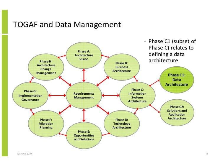 TOGAF and Data Management                                                                     •    Phase C1 (subset of    ...