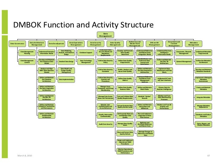 DMBOK Function and Activity Structure                                                                                     ...