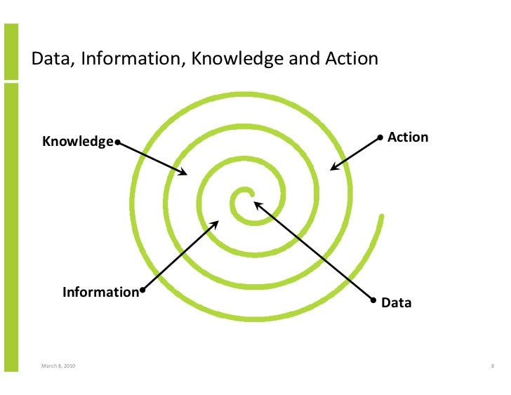 Data, Information, Knowledge and Action    Knowledge                                Action             Information        ...