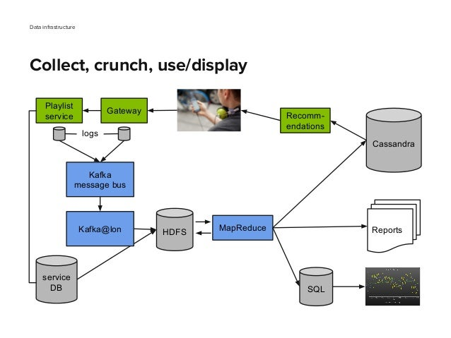 Data infrastructure Collect, crunch, use/display Gateway Playlist service Kafka message bus MapReduce SQL Reports Cassandr...