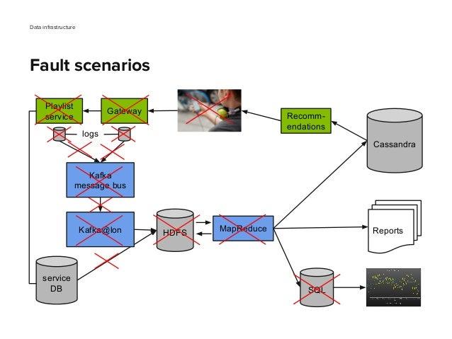 Data infrastructure Fault scenarios Gateway Playlist service Kafka message bus MapReduce SQL Reports Cassandra Recomm- end...