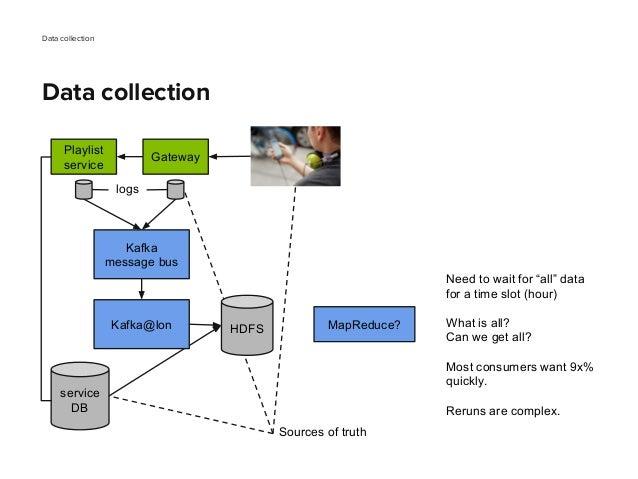 Data collection Data collection Gateway Playlist service Kafka message bus HDFS service DB Kafka@lon logs Sources of truth...