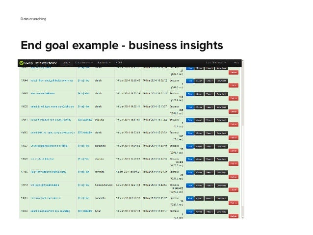 Data crunching End goal example - business insights