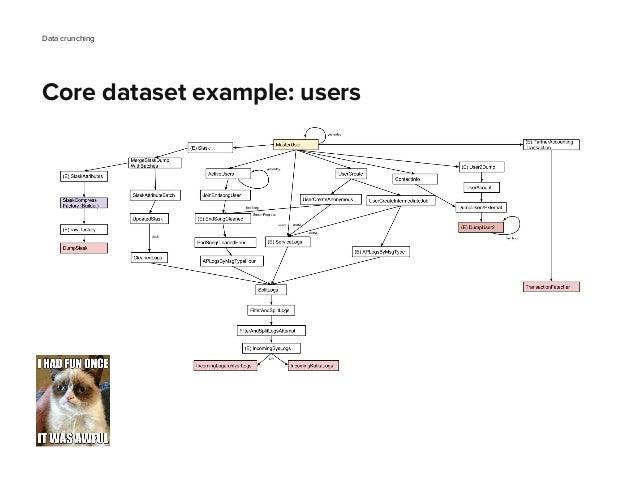 Data crunching Core dataset example: users