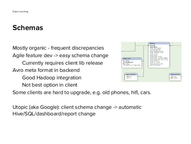 Mostly organic - frequent discrepancies Agile feature dev -> easy schema change Currently requires client lib release Avro...