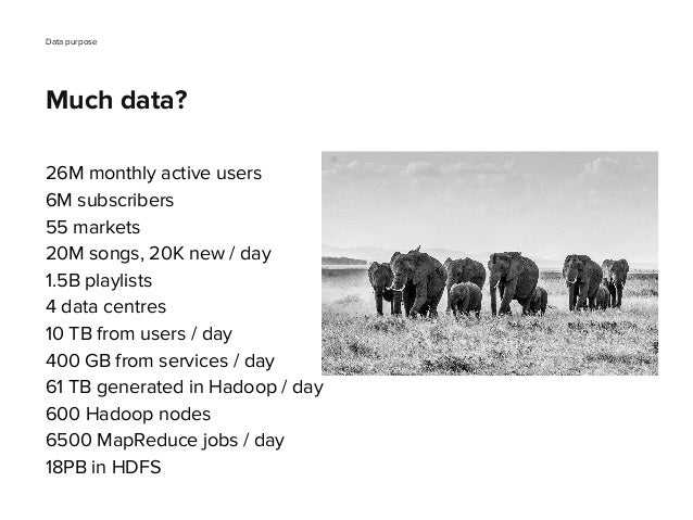 26M monthly active users 6M subscribers 55 markets 20M songs, 20K new / day 1.5B playlists 4 data centres 10 TB from users...