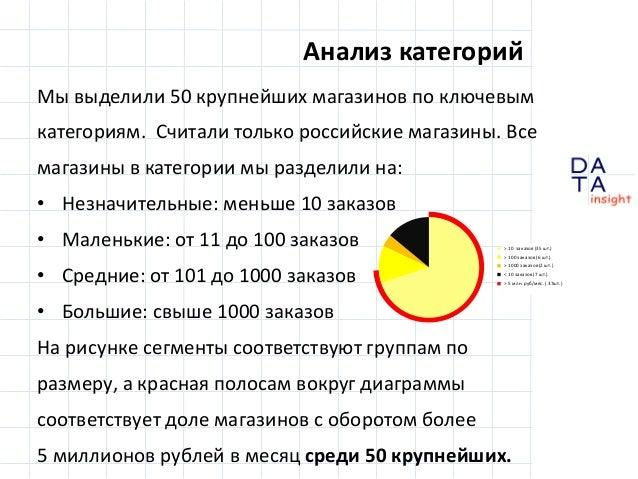 Анализ категорий Мы выделили 50 крупнейших магазинов по ключевым категориям. Считали только российские магазины. Все магаз...
