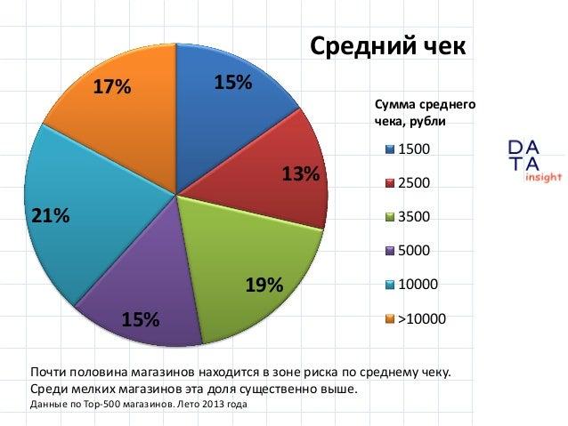 Средний чек 17%  15% Сумма среднего чека, рубли  1500  13% 21%  2500  3500 5000  19%  15%  10000  >10000  Почти половина м...