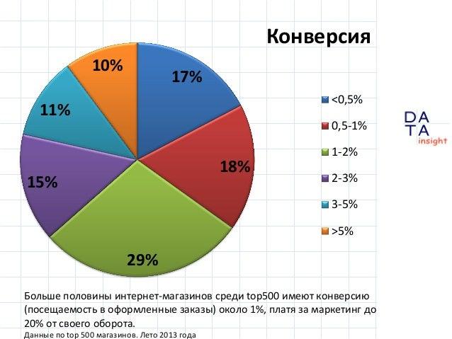 Конверсия 10%  17% <0,5%  11%  0,5-1%  18%  15%  1-2%  2-3% 3-5% >5%  29% Больше половины интернет-магазинов среди top500 ...