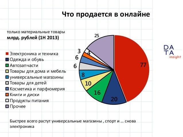Что продается в онлайне только материальные товары  25  млрд. рублей (1H 2013) Электроника и техника Одежда и обувь Автоза...