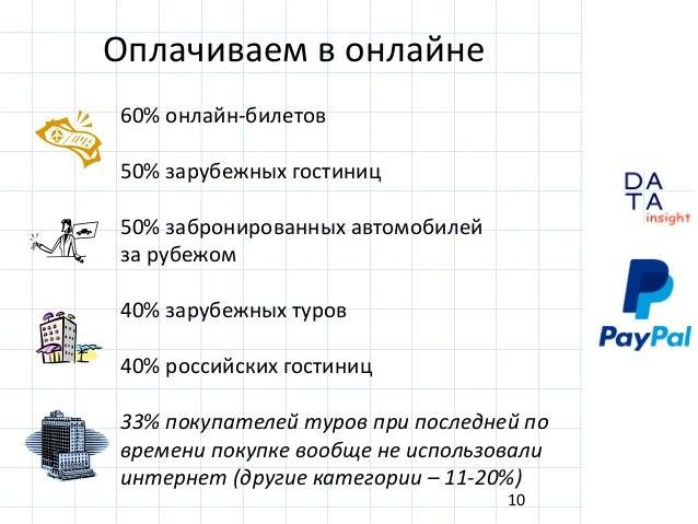 D insight AT A 60% онлайн-билетов 50% зарубежных гостиниц 50% забронированных автомобилей за рубежом 40% зарубежных туров ...