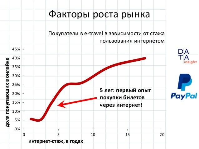 D insight AT A Факторы роста рынка Покупатели в e-travel в зависимости от стажа пользования интернетом 0% 5% 10% 15% 20% 2...