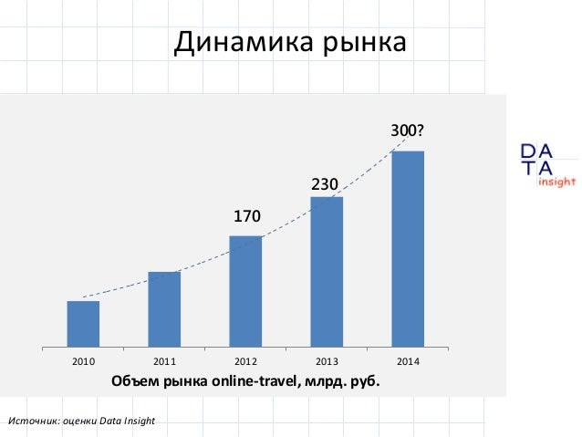 D insight AT A Динамика рынка Источник: оценки Data Insight 170 2010 2011 2012 2013 2014 Объем рынка online-travel, млрд. ...