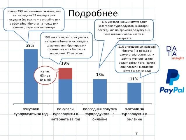 D insight AT A Подробнее 7 29% 13% 11% покупали турпродукты за год покупали турпродукты в интернете за год последняя покуп...