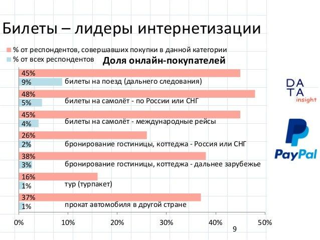 D insight AT A Билеты – лидеры интернетизации 9 45% 48% 45% 26% 38% 16% 37% 9% 5% 4% 2% 3% 1% 1% 0% 10% 20% 30% 40% 50% % ...