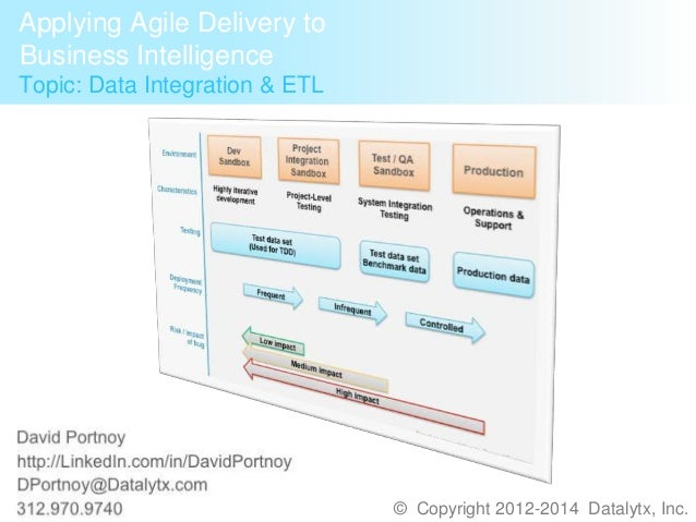- David Portnoy http://LinkedIn.com/in/DavidPortnoy 312.970.9740- © Copyright 2012-2014 Datalytx, Inc. Applying Agile Deli...