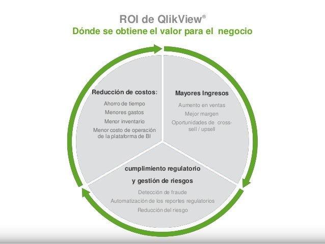 Soluciones QlikView por sector / industria Manufactura • Supply Chain • Sales & Marketing Insights • Plant Operations Serv...