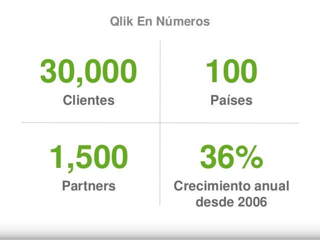 Qlik En Números 30,000 Clientes 100 Países 1,500 Partners 36% Crecimiento anual desde 2006