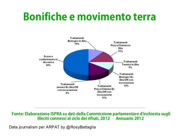 Data journalism per ARPAT by @RosyBattaglia Bonifiche e movimento terra Fonte: Elaborazione ISPRA su dati della Commission...
