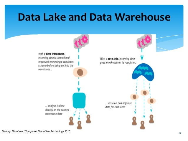 Data Lake Beyond The Data Warehouse