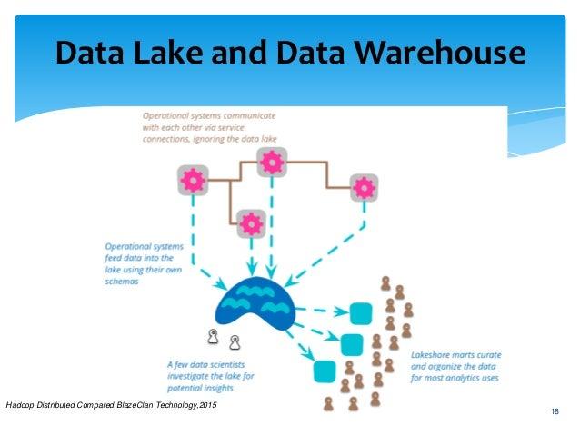 Data Lake,beyond the Data Warehouse