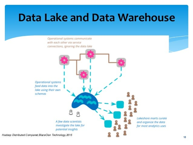 Data Lake Beyond The Data Warehouse