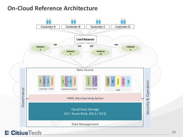 Data Lake Multitenancy Best Practices