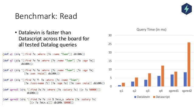 Benchmark: Read • Datalevin is faster than Datascript across the board for all tested Datalog queries