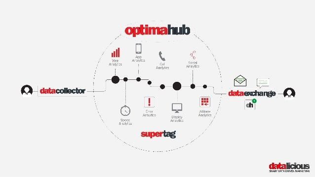 Destroying Data Silos Through Advanced Customer Analytics