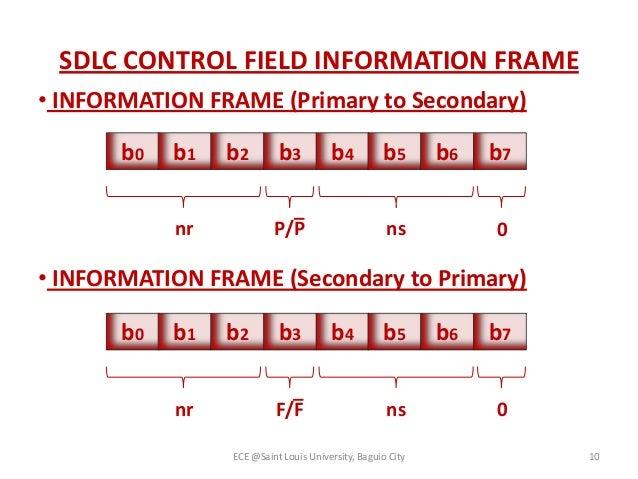 Data link control protocol(3)