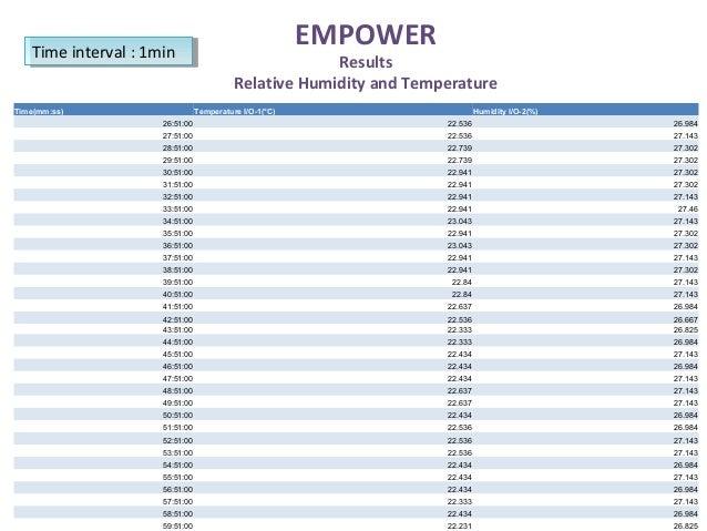 Time(mm:ss) Temperature I/O-1(°C) Humidity I/O-2(%) 26:51:00 22.536 26.984 27:51:00 22.536 27.143 28:51:00 22.739 27.302 2...