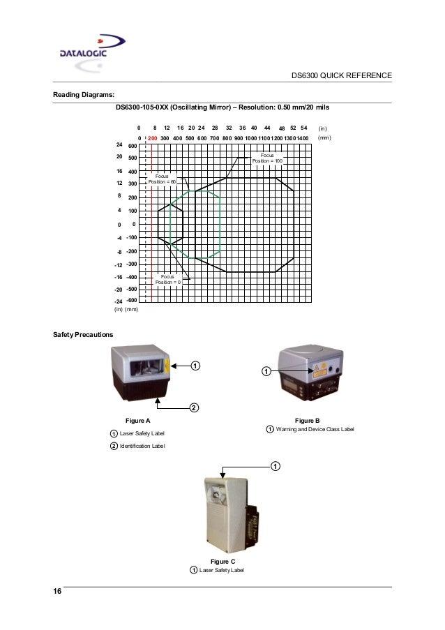 데이타로직 Datalogic DS6300 1D 산업용 고정식 바코드스캐너 레이저스캐너 매뉴얼