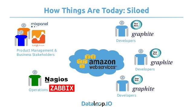 How Things Are Today: Siloed Product Management & Business Stakeholders Operations Developers Developers Developers