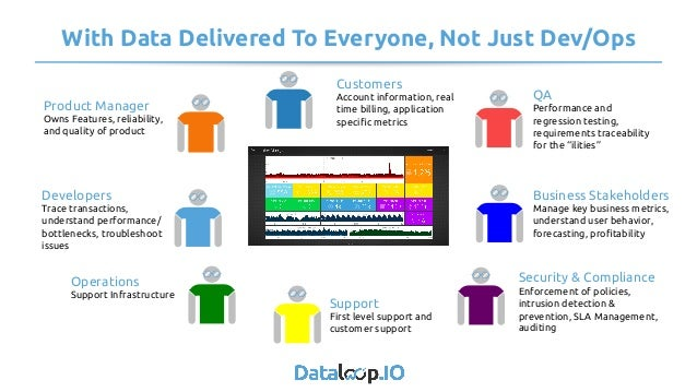 With Data Delivered To Everyone, Not Just Dev/Ops Product Manager Owns Features, reliability, and quality of product Deve...