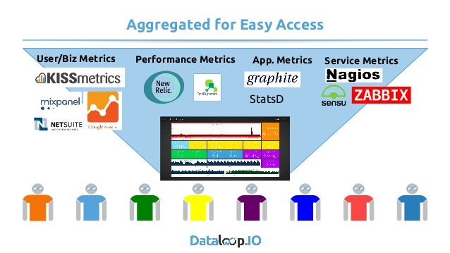 Aggregated for Easy Access User/Biz Metrics Performance Metrics App. Metrics Service Metrics StatsD