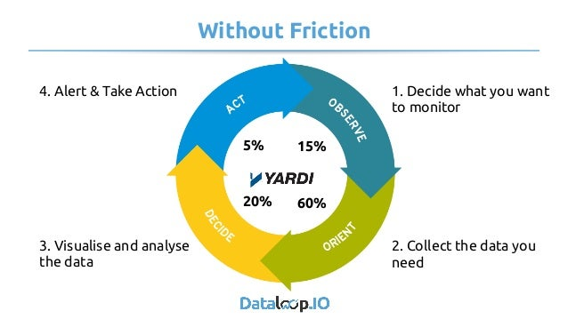 Without Friction 1. Decide what you want to monitor 2. Collect the data you need 3. Visualise and analyse the data 4. ...