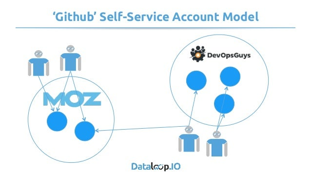 'Github' Self-Service Account Model