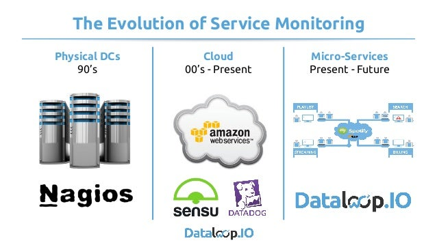 The Evolution of Service Monitoring Physical DCs 90's Cloud 00's - Present Micro-Services Present - Future