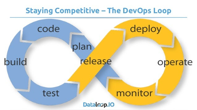 Staying Competitive – The DevOps Loop