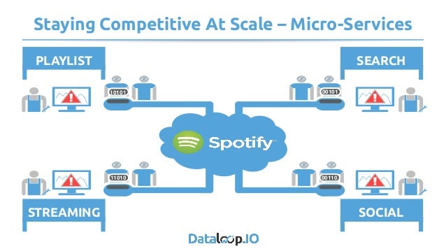 Staying Competitive At Scale – Micro-Services SOCIALSTREAMING SEARCHPLAYLIST 0011011010 10101 1101000101