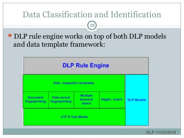 Data loss prevention dlp data classification and identification data template framework dlp 11232014 24 25 pronofoot35fo Choice Image