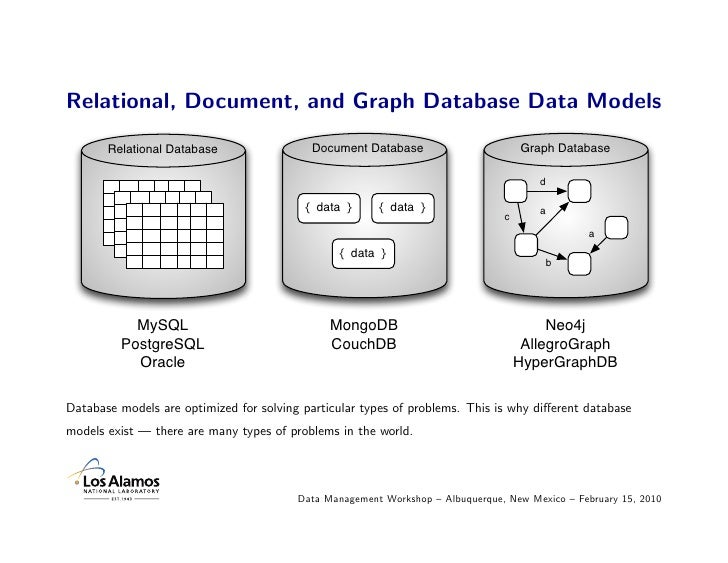 different types of databases